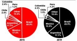 Estado de la publicidad digital en Latinoamérica