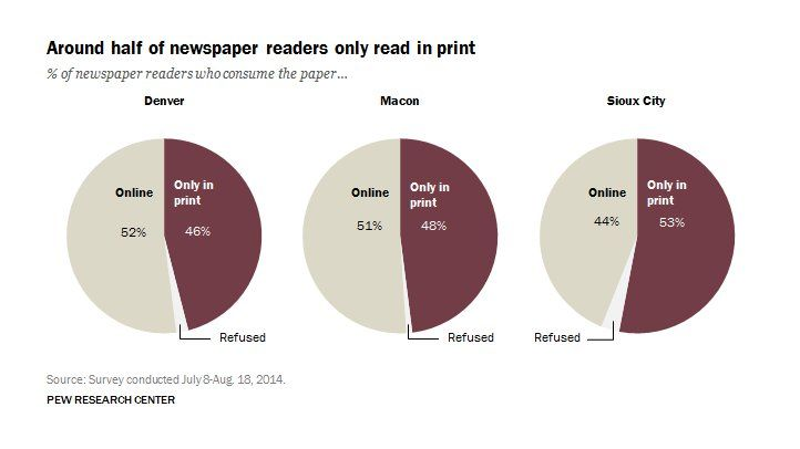 Pew report: Around half of newspaper readers rely only on print edition