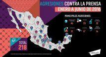 Artículo 19 infografía México