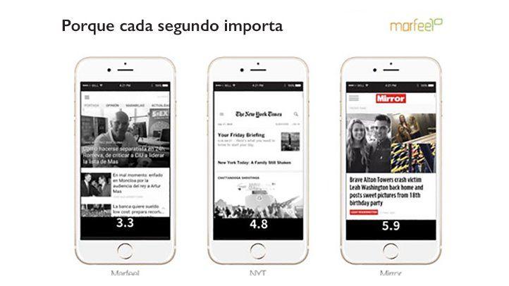 SIP asociada con Marfeel ofrecerá una solución móvil gratuita
