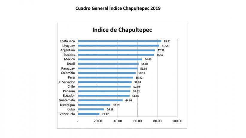Costa Rica y Uruguay encabezan resultados positivos del nuevo Índice Chapultepec de la SIP