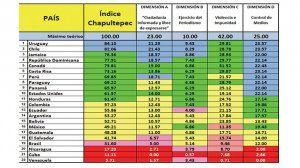 Uruguay y Chile en las antípodas de Cuba, Nicaragua y Venezuela, en el barómetro de libertad de prensa Índice Chapultepec 2021