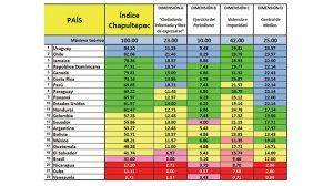 Uruguay and Chile in the antipodes of Cuba, Nicaragua and Venezuela, in the press freedom barometer Chapultepec Index 2021