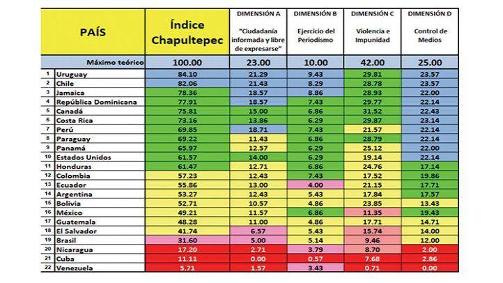 Uruguai e Chile no polo oposto a Cuba, Nicarágua e Venezuela no Índice Chapultepec 2021, barômetro da liberdade de imprensa